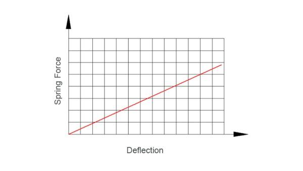 Mola linear