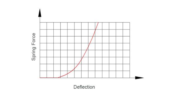 Mola não linear