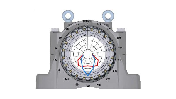 Rodamientos y casquillos de fricción Schaeffler: Soportes de apoyo SNS, nuevo diseño del soporte