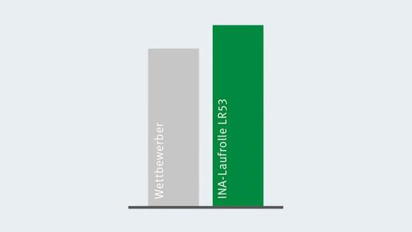 Comparación de la capacidad de carga dinámica de los rodillos-guía X-life en comparación con cualquier competidor