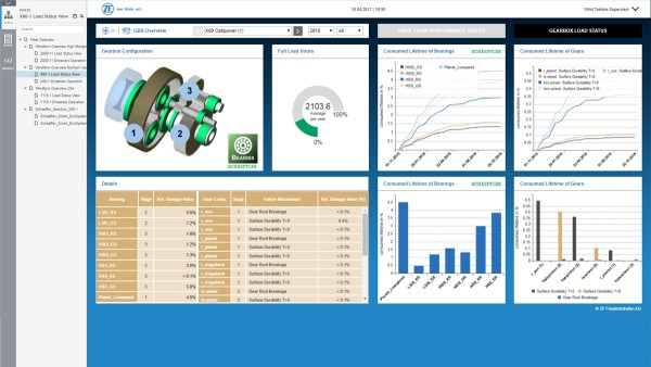 Sistema de monitorização e controlo digital