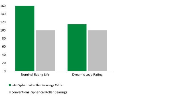 Diagrama: Rodamiento oscilante de rodillos E1 en calidad X-life